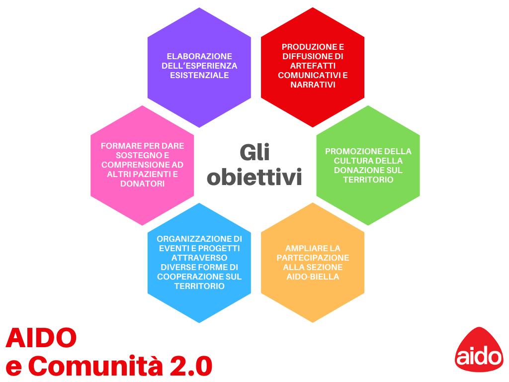 Questo schema riassume gli obiettivi del progetto AIDO e Comunità 2.0 promosso dal Servizio Formazione dell'ASL Biella in collaborazione con AIDO, per i pazienti che hanno subito un trapianto.